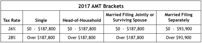 2017 AMT Brackets
