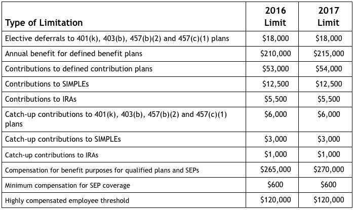 2017 Retirement Plan Contribution Limits