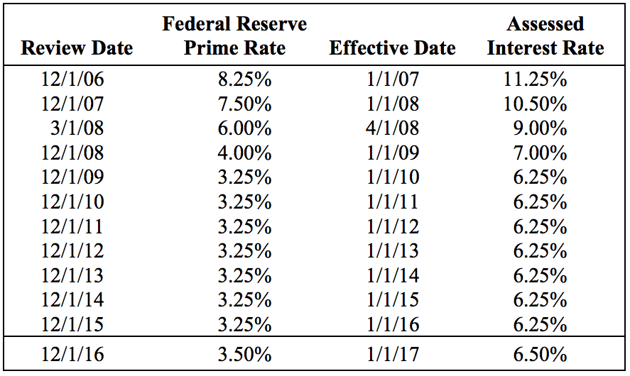 Federal Reserve prime rate and assessed interest rate history